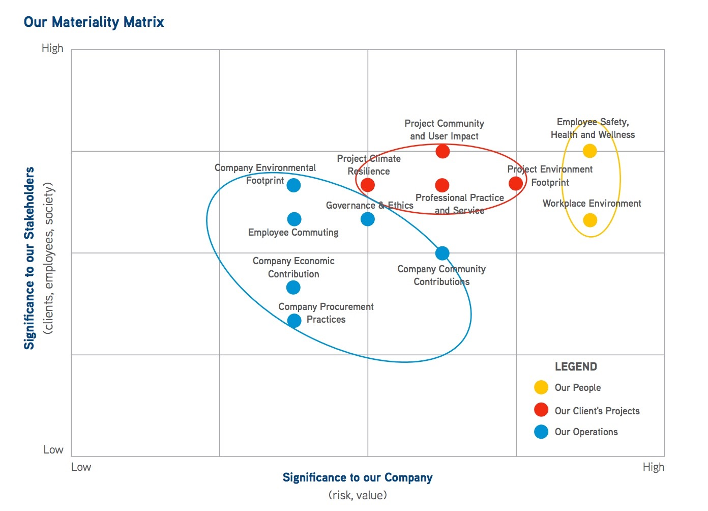 CPL materiality